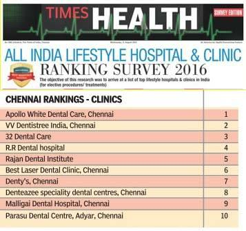 Malligai Dental 9th rank Times of India All India lifestyle survey